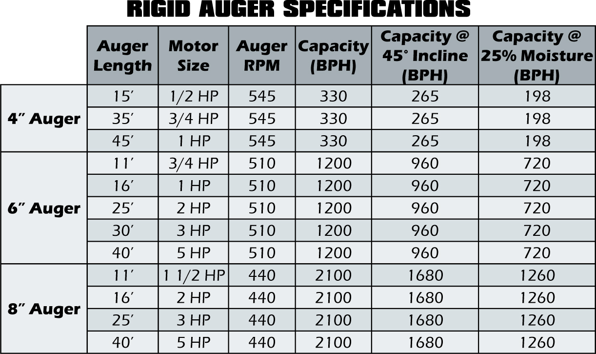 rigid auger specfications